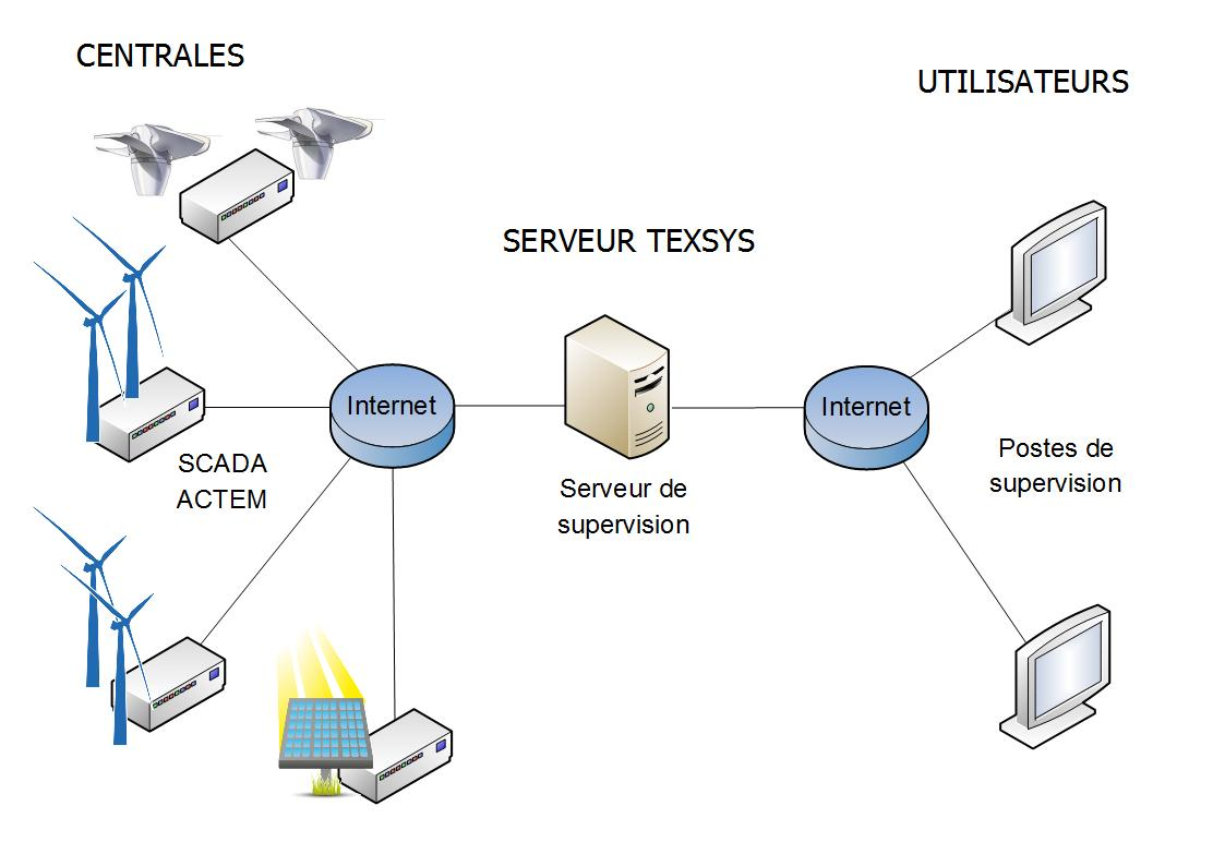 Server/client architecture of Actem supervision system