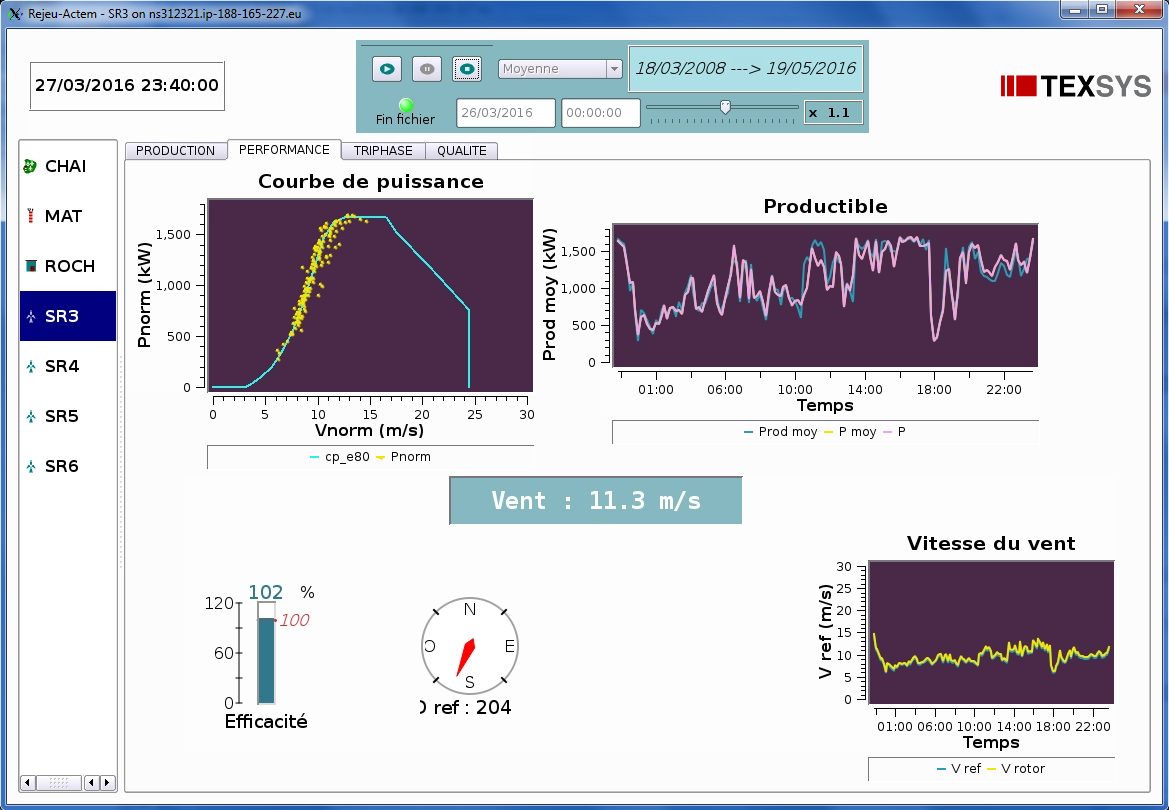 Actem display for wind turbine performance monitoring